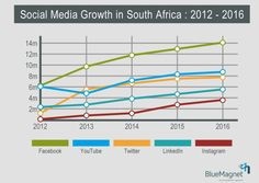 Social Media Trends South Africa 2012 to 2016