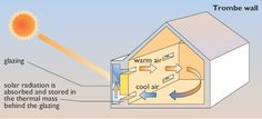 Passive solar heating system – Trombe wall. (Renewable Energy).