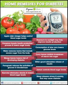 Home Remedies for Diabetes | Organic Facts- The home remedies for diabetes include the use of apple cider vinegar, bitter gourd, fenugreek, cinnamon, aloe vera, water, mango leaves, alfalfa, jamun, curry leaves, and flaxseed oil in different forms. Exercising, healthy sleep patterns, and maintaining oral health are other good behavioral remedies.