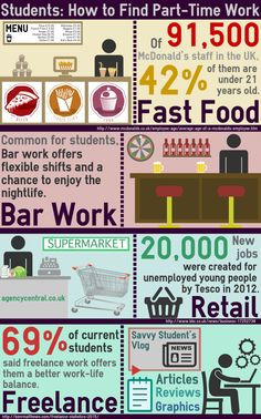 Students: How to Find Part-Time Work