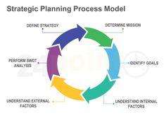 Strategic Planning Process Model.