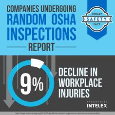 Discuss the basic facts about OSHA