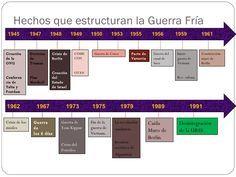 Hechos que estructuran la Guerra Fría 1945  1947  1948  1949  1950  1953  1955  1956  1959  1961 Creación de la ONU Confer...