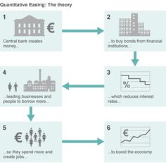 ecb qe pictogram - Google Search