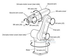 Diagram of a six-axis industrial robotic arm. | Repinned by @ia_3516_sec: