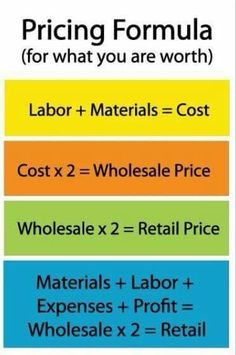 Pricing items