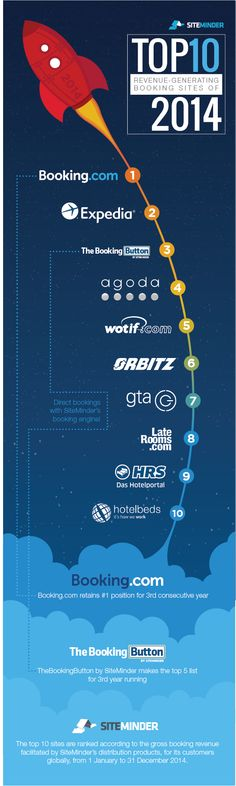 Top 10 booking sites that generated the greatest revenue for 14,000 hotels in 2014