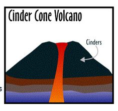 48 best classroom projects images on pinterest volcanoes rh pinterest com Cinder Cone Eruption Volcano Diagram with Labels