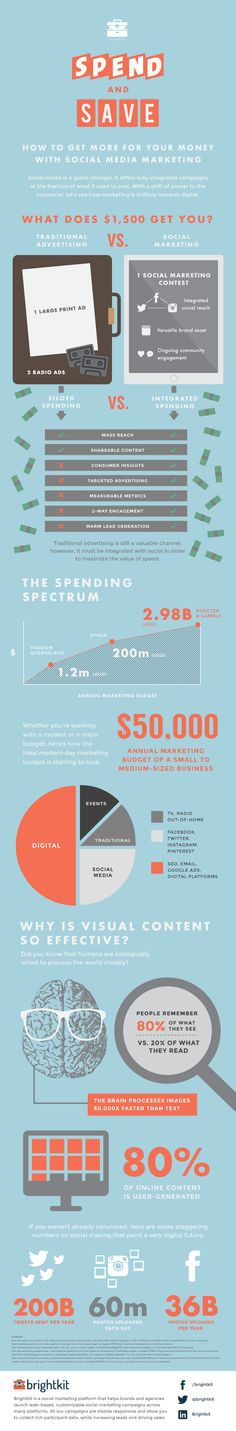 Spend and save: why social marketing offers the most value for your spend - What does 1500 dollar get you with traditional advertising vs so...