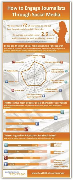 Social-Media and Journalism Infographic ... via @echonet webagentur & @Natascha Ljubic