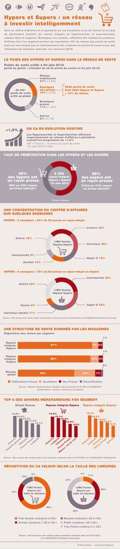 http://www.cbnews.fr/etudes/infographie-la-presence-et-levolution-de-la-presse-en-hyper-et-supermarche-a1023764?utm_source=newsletter