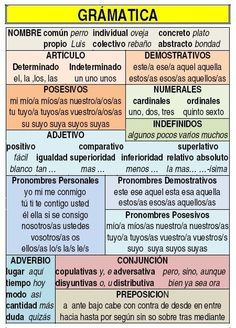 Gramática del Tercer Ciclo de Primaria ✿ ✿ Share it with people who are serious about learning Spanish!