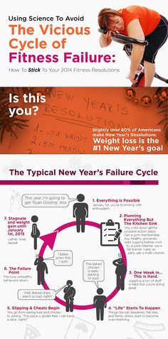 The New Year's Health Resolutions Success Guide Infographic
