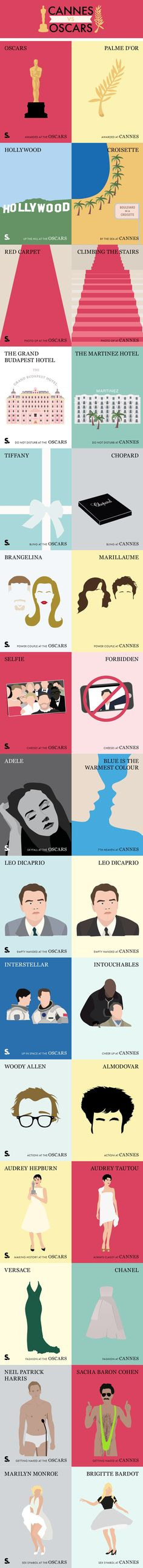Cannes vs. The Oscars #infographic #Oscars #Cannes #Lifestyle #Fashion