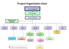 Business organization chart organizational chart template construction organizational chart template organization chart accmission