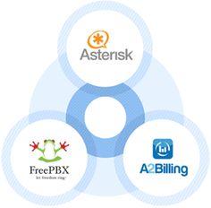 A2Billing Hosting | A2Billing VPS | A2Billing Dedicated Servers | Synapse Global Corporation