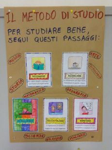 Cartellone Metodo di Studio classe 3^A Classroom Memes, School Classroom, Art School, Back To School, Italian Language, Learning Italian, Teaching History, Home Schooling, Study Tips