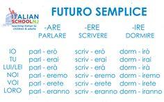 Futuro semplice - Italian grammar. Future tense
