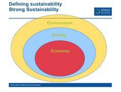Defining sustainability Strong Sustainability