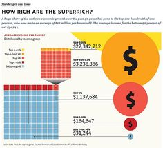 a set of images posted at Mother Jones that illustates the concentration of income and wealth Wealth Distribution In America, Adbusters Magazine, Examples Of Objectives, Social Science Project, Political Images, Mother Jones, Happy Hippie, Sociology, Data Visualization