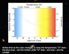 This is a 15 slide interactive powerpoint that introduces and explains the Hertzsprung Russell Diagram.   Topics are:  •spectral class •luminosity •temperature.   The slides contain links to three different interactive activities: •a flash animation that shows the life cycle of a star as it moves through the H-R diagram •a diagram that allows students to predict the relative temperature and brightness of different stars on the H-R diagram •and a 14 question quiz at the end.