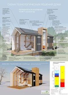Technological scheme of the passive house Source by Modern Barn House, Modern House Design, Architecture Details, Modern Architecture, Casas Containers, Passive House, Earthship, House In The Woods, Building A House