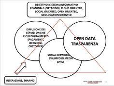 Il triangolo magico dell'egovernment #smartcities http://www.michelevianello.net/smart-cities-e-innovazione-digitale-e-anche-un-problema-di-metodo-2/