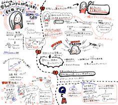 Graphic Recording Japan : iemo 村田マリさんの女子のキャリア成功の法則 #graphicrecording #グラフィックレコーディング #グラレコ #graphic #sketchnotes