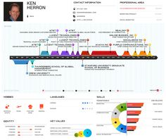 Infographic version of my #marketing #resume