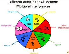 Differentiated Instruction in Social Studies