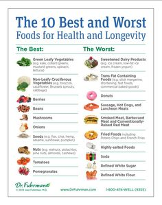 """Ten Best and Worst Foods for Health and Longevity"" - by Dr. Joel Fuhrman"