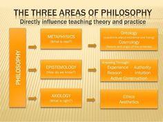 "thesociologicalcinema: "" The Three Areas of Philosophy Directly Influence Teaching, Theory, and Practice: 1) Metaphysics (What is real?); 2) Epistemology (How do we know?); 3) Axiology (What is right?) """