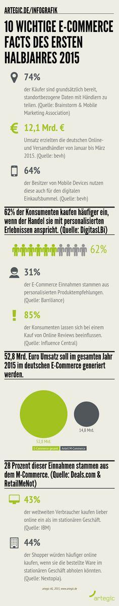 Ein Rückblick in Zahlen auf das 1. E-Commerce-Halbjahr 2015. Interessant!