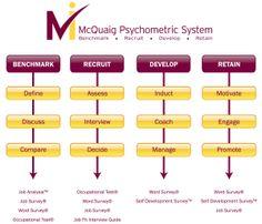 McQuaig Psychometric System Map