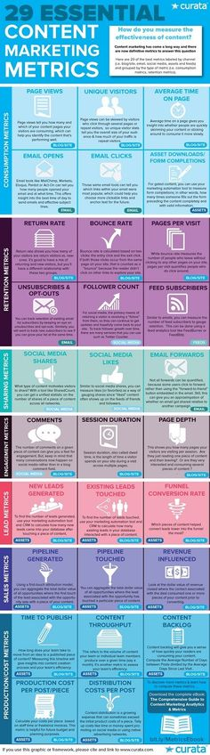 Metrics & ROI - 29 Essential Content Marketing Metrics [Infographic] : MarketingProfs Article