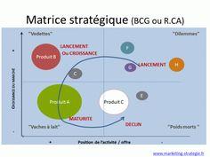 Stratégie Marketing:10 conseils pour réaliser une matrice stratégique | Le blog de la Stratégie marketing
