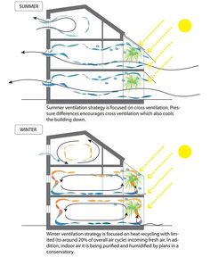 Passive cooling & heating, I especially like the concept of adding humidity through a conservatory: