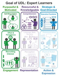 4 AR tools to build executive function and engagement   UDL - Universal Design for Learning   Scoop.it
