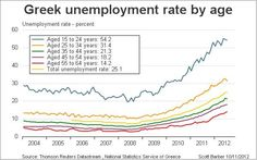 Greek unemployment by age group.(October 11th 2012)