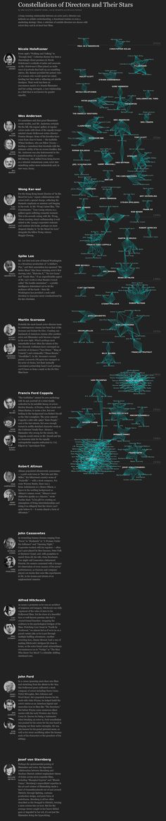 Constellations of Directors and Their Stars