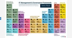 Info-Tech's IT Management and Governance Framework can help you put the right foundation in place for your department's core processes. Data Architecture, Enterprise Architecture, It Service Management, Change Management, Leadership Strengths, Strategic Planning Process, Operating Model, Software, Portfolio Management