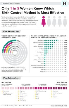 What Women Don't Know About Birth Control Is Frightening (INFOGRAPHIC) via Huffington Post Women
