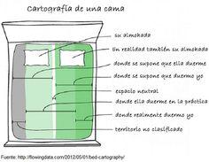 Mapa de una cama (humor)