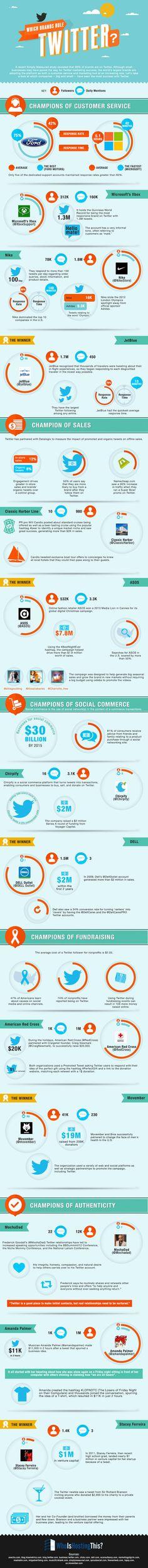 Ford, Microsoft, Nike e JetBlue estao entre as marcas que melhor atendem seus consumidores no Twitter. Descubra neste infográfico as marcas campeãs em diversos critérios no Twitter. Fonte: WhoIsHostingThis?