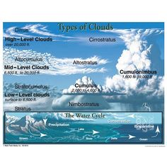 Cloud Types Learning Chart