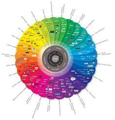 The Conversation Prism (Scriptie-stuff --> Conversation Management )