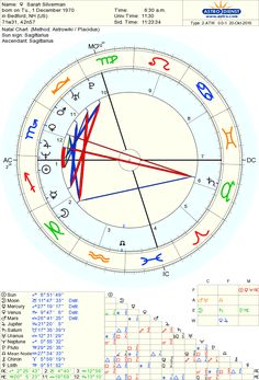 Natal Chart Of Comedian Sarah Silverman Born On 1 December 1970 Bedford NH 8