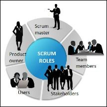 Explaining scrum fra
