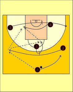 Pick'n'Roll. Baloncesto; táctica y entrenamiento.: Movimiento High-Low Caja Laboral Baskonia