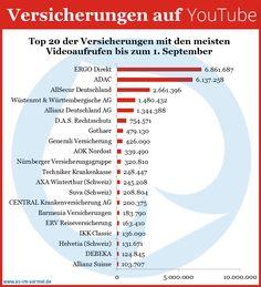 Versicherungen auf YouTube - Aktuelle Zahlen vom 1. September 2013 #Versicherung #YouTube #Studie